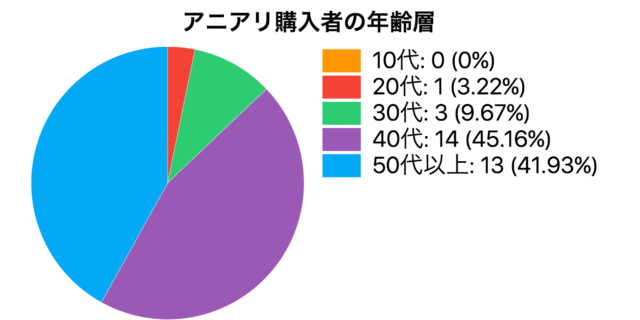 アニアリ購入者・年齢層のグラフ
